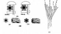 Çelik tel halatlar da ''burgata'' ile ölçülür. Fakat bu ölçüm bir kumpasla ve mm cinsinden çaplarının alınmasıyla yapılır. Şek.(A) da bir tel halatın kumpasla nasıl ölçüldüğü gösterilmiştir. Tel halatlarda çapı...