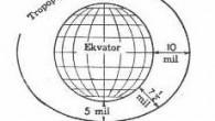 ATMOSFER Atmosfer hava, su buharı, toz, duman v.s. halinde dünyayı sarar. Kuru ve temiz bir hava birimin de % 78 Azot, % 21 Oksijen, % 0,9 Argon, pek az miktarda diğer gazlar ve mutlaka bir miktar su buharı bulunur. Atmosfwer […]