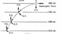 Kuzey Yarımkürede basınç eğimi kuvveti (PG) ve geostropik kuvvetlerin (GF) etkileri altında, yüksek basınçtan alçak basınca doğru ilerleyen bir hava partikülüğnün hareketleri aşagıdaki şekilde gösterilmiştir. Buarada ana etki basıç eğim kuvveti, parçacığı alçak basınca doğru sürüklemektedir. Önceki bölümde açıklanan geostropik […]