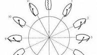 Yelken kullanmayı öğrenmek önce tek direkli küçük bir teknede başlar. Bu seyir sırasında rüzgarın etkisine göre yelken kullanmanın incelikleri öğrenilir. Büyük donanımlı ve bir kaç personel ile kumanda edilecek teknelerde...